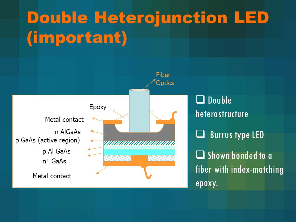  Double heterostructure  Burrus type LED  Shown bonded to a fiber with index-matching epoxy.