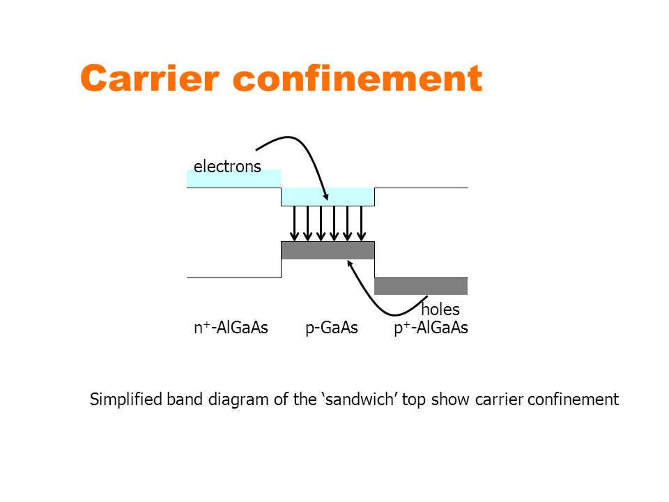 Carrier confinement p + -AlGaAsn + -AlGaAsp-GaAs holes electrons Simplified band diagram of the 'sandwich' top show carrier confinement