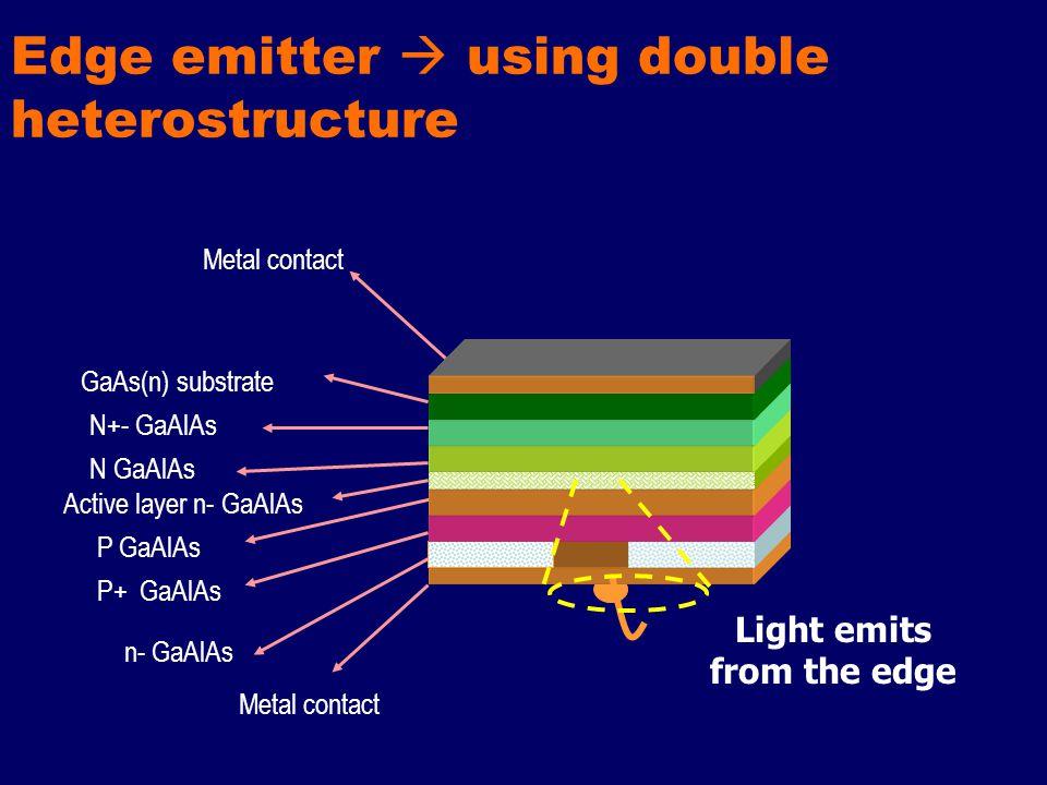 Edge emitter  using double heterostructure Active layer n- GaAlAs N GaAlAs N+- GaAlAs GaAs(n) substrate Metal contact P GaAlAs P+ GaAlAs n- GaAlAs Light emits from the edge