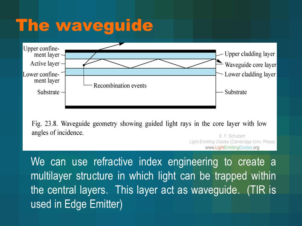 The waveguide We can use refractive index engineering to create a multilayer structure in which light can be trapped within the central layers. This l