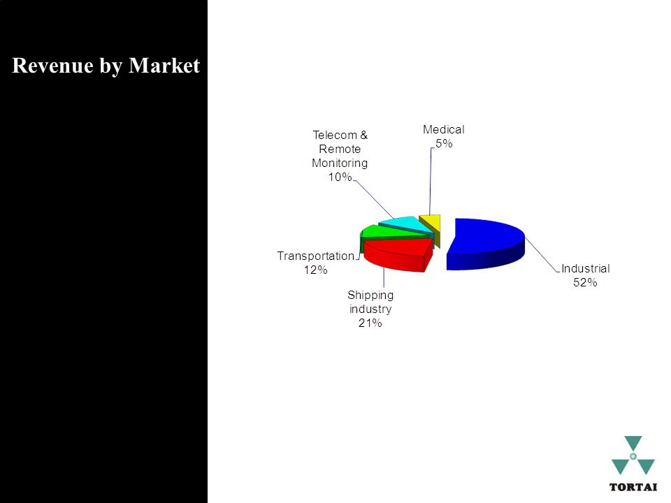 Revenue by Market