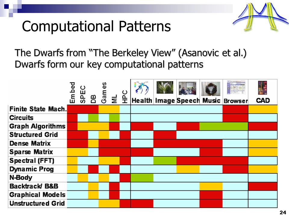 "24 Computational Patterns The Dwarfs from ""The Berkeley View"" (Asanovic et al.) Dwarfs form our key computational patterns"