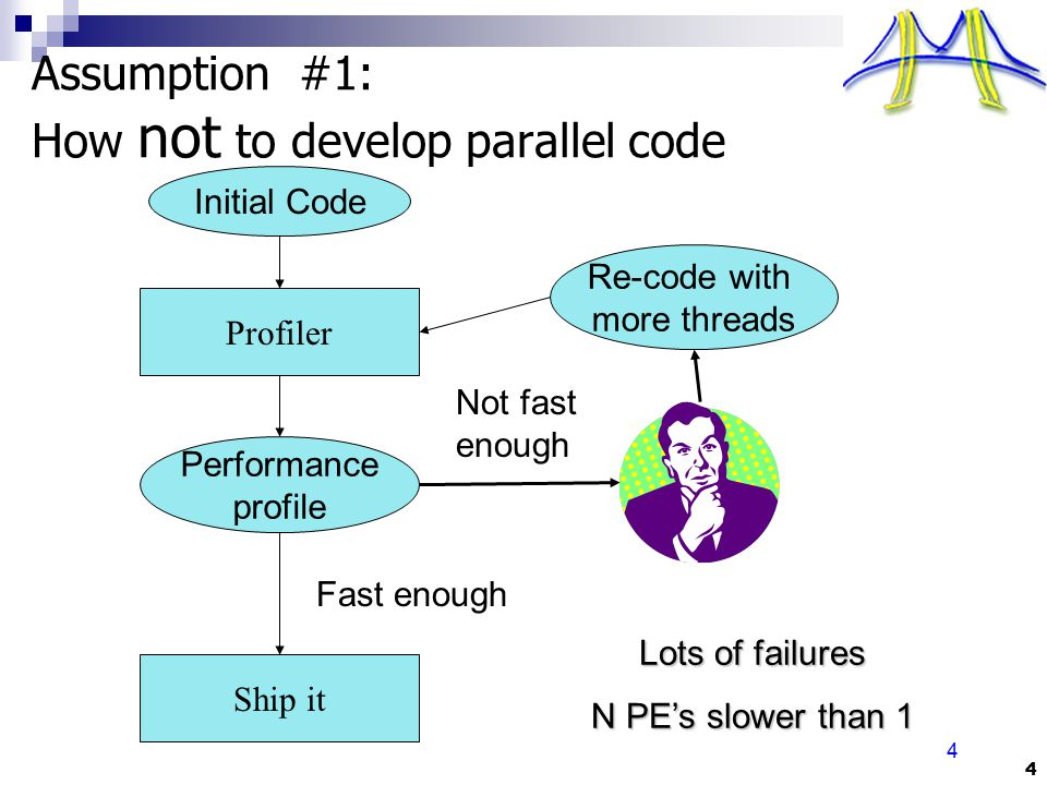 4 4 Assumption #1: How not to develop parallel code Initial Code Profiler Performance profile Re-code with more threads Not fast enough Fast enough Sh