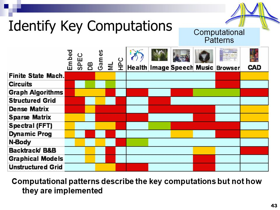 43 Identify Key Computations Computational patterns describe the key computations but not how they are implemented Computational Patterns