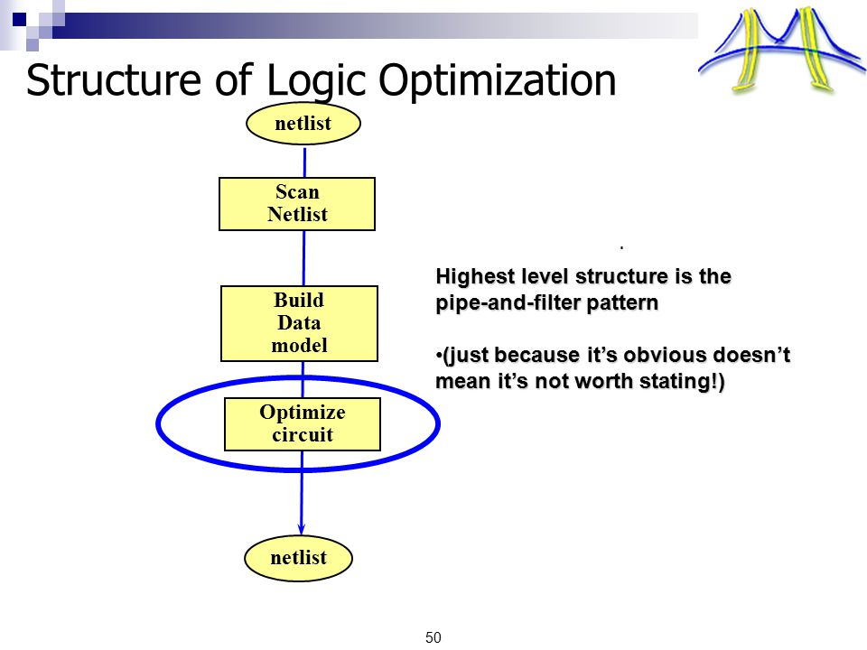 50 Structure of Logic Optimization Build Data model netlist Scan Netlist Optimize circuit Highest level structure is the pipe-and-filter pattern (just