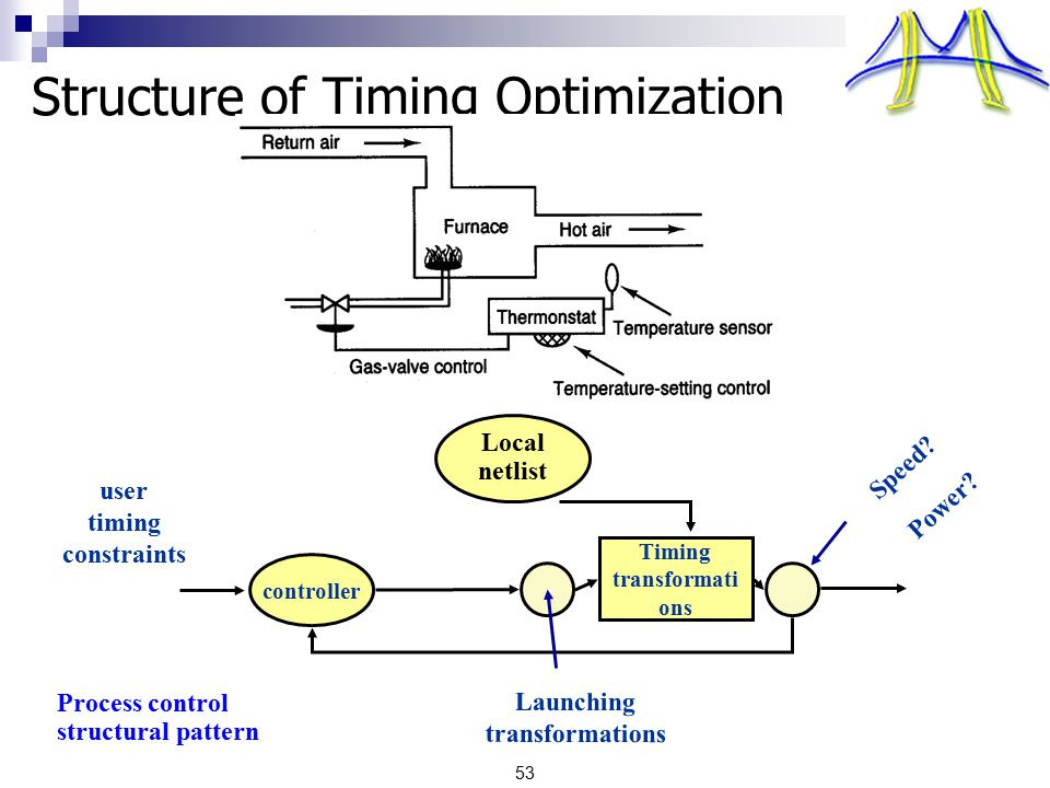 53 Structure of Timing Optimization Timing transformati ons controller user timing constraints Speed? Launching transformations Local netlist Power? P
