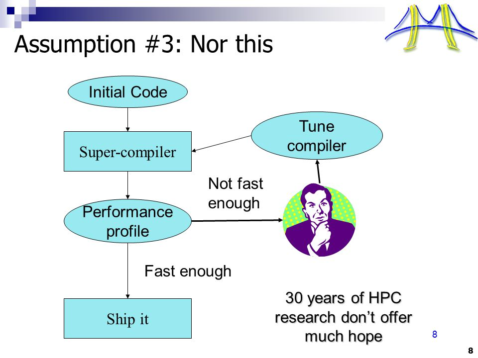 8 8 Assumption #3: Nor this Initial Code Super-compiler Performance profile Tune compiler Not fast enough Fast enough Ship it 30 years of HPC research