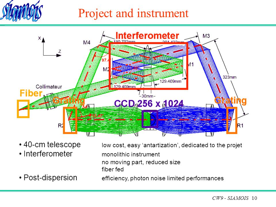 10 Project and instrument 40-cm telescope low cost, easy 'antartization', dedicated to the projet Interferometer monolithic instrument no moving part, reduced size fiber fed Post-dispersion efficiency, photon noise limited performances CW9 - SIAMOIS