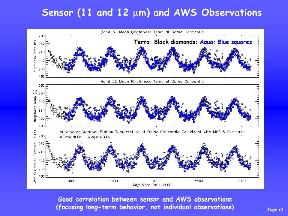 Page 13 Sensor (11 and 12  m) and AWS Observations Terra: Black diamonds; Aqua: Blue squares Good correlation between sensor and AWS observations (focusing long-term behavior, not individual observations)