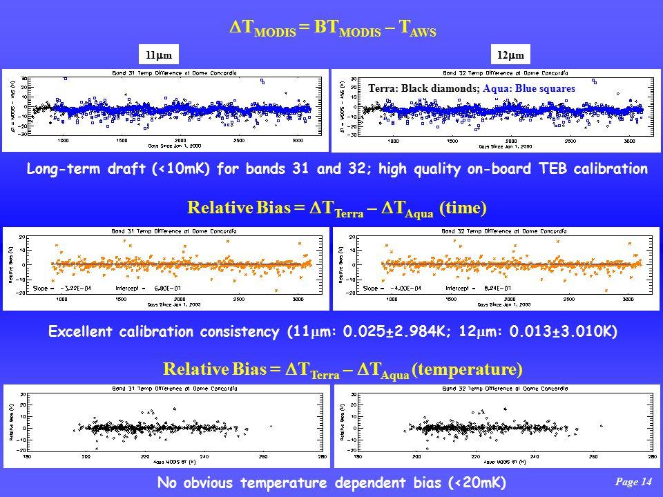 Page 14 Long-term draft (<10mK) for bands 31 and 32; high quality on-board TEB calibration Excellent calibration consistency (11  m: 0.025±2.984K; 12  m: 0.013±3.010K) No obvious temperature dependent bias (<20mK) Relative Bias =  T Terra –  T Aqua (time)  T MODIS = BT MODIS – T AWS Terra: Black diamonds; Aqua: Blue squares 11  m12  m Relative Bias =  T Terra –  T Aqua (temperature)