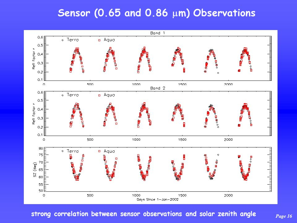 Page 16 Sensor (0.65 and 0.86  m) Observations strong correlation between sensor observations and solar zenith angle