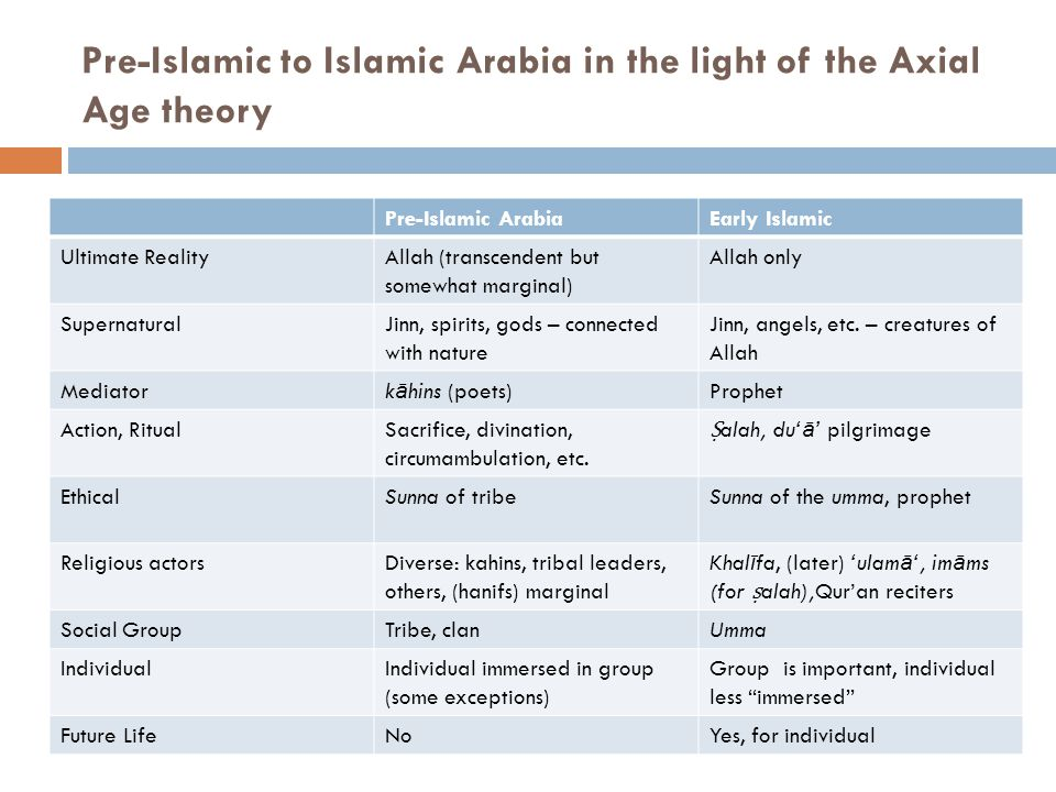 Pre-Islamic to Islamic Arabia in the light of the Axial Age theory Pre-Islamic ArabiaEarly Islamic Ultimate RealityAllah (transcendent but somewhat marginal) Allah only SupernaturalJinn, spirits, gods – connected with nature Jinn, angels, etc.