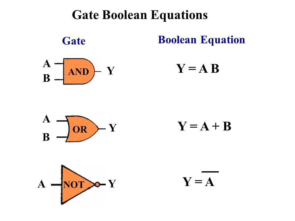 Gate Boolean Equations A B Y AND Y = A B Gate Boolean Equation OR A B Y Y = A + B NOT A Y Y = A