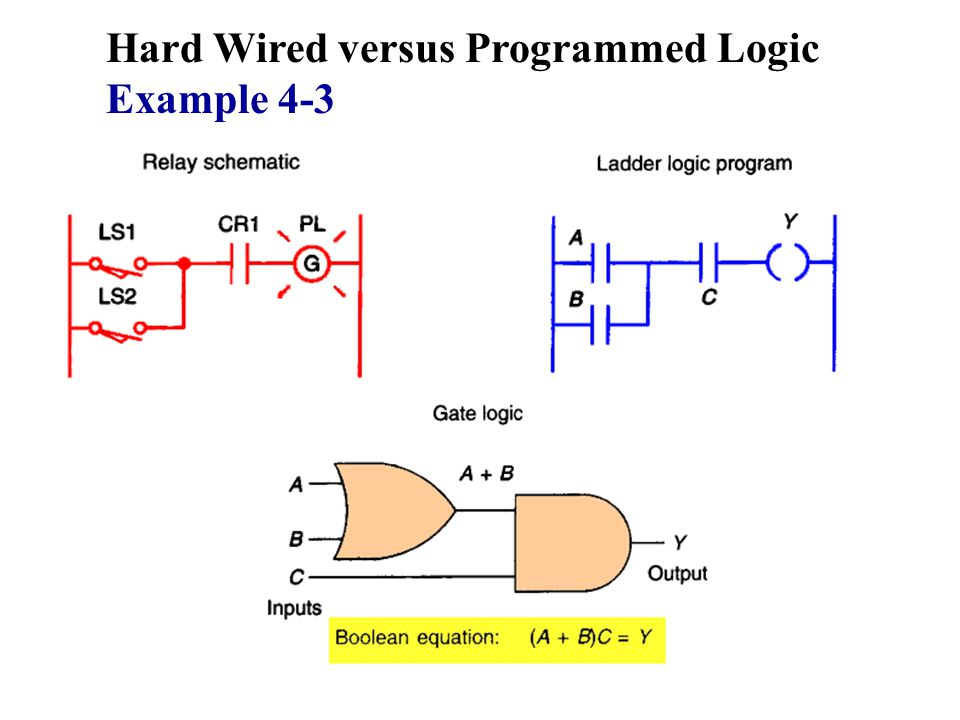 Hard Wired versus Programmed Logic Example 4-3