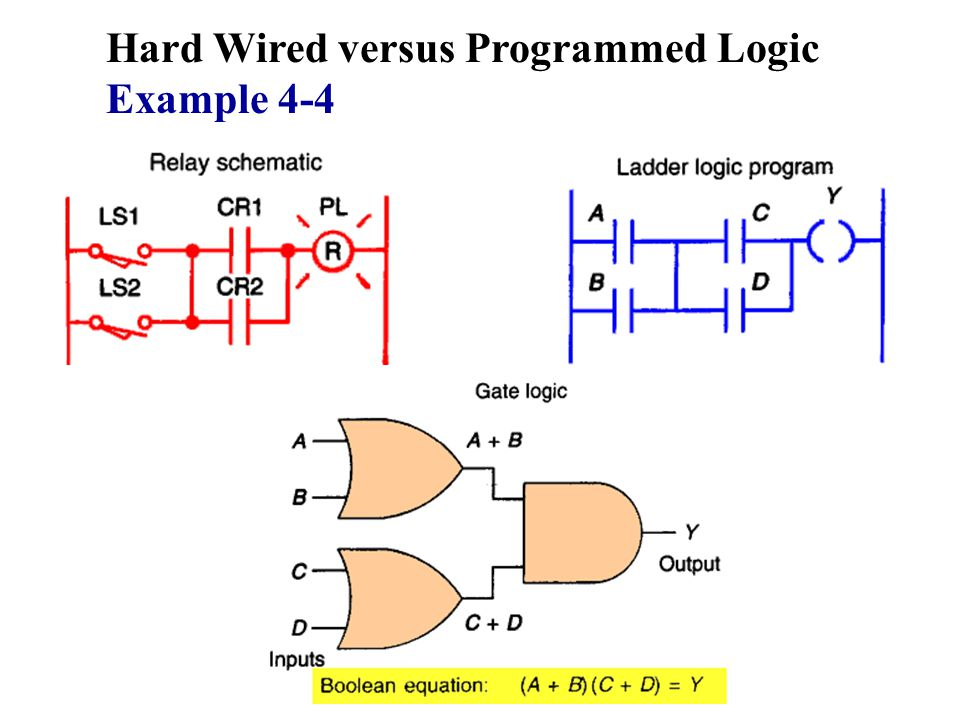 Hard Wired versus Programmed Logic Example 4-4