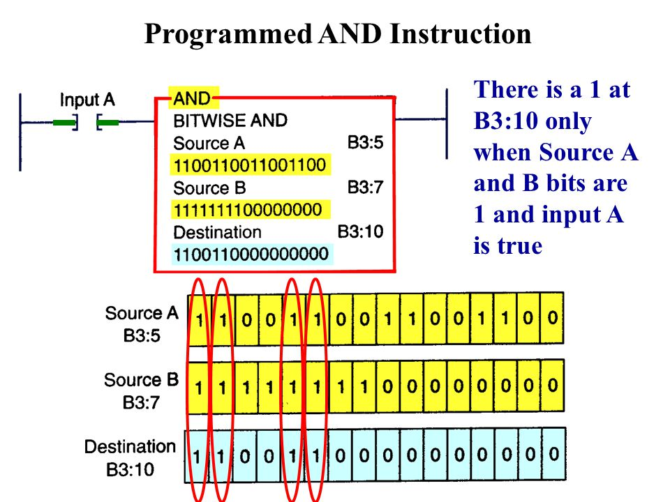 Programmed AND Instruction There is a 1 at B3:10 only when Source A and B bits are 1 and input A is true