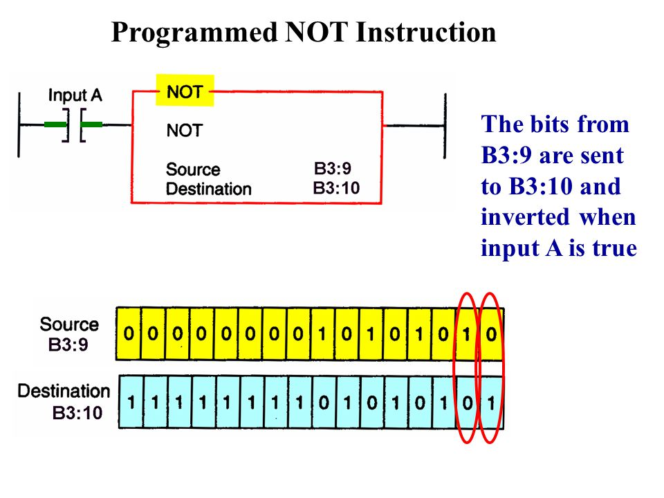 Programmed NOT Instruction The bits from B3:9 are sent to B3:10 and inverted when input A is true