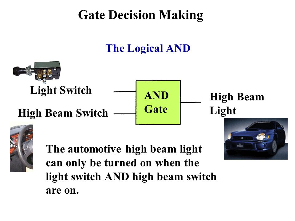 Gate Decision Making AND Gate Light Switch High Beam Switch High Beam Light The automotive high beam light can only be turned on when the light switch AND high beam switch are on.