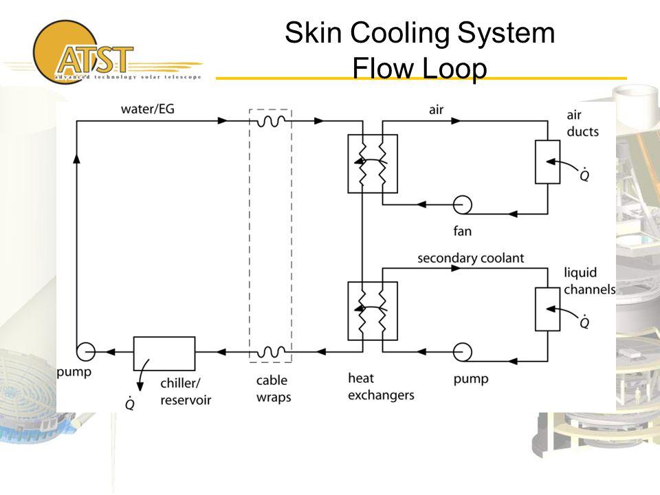 Skin Cooling System Flow Loop Insert diagram here