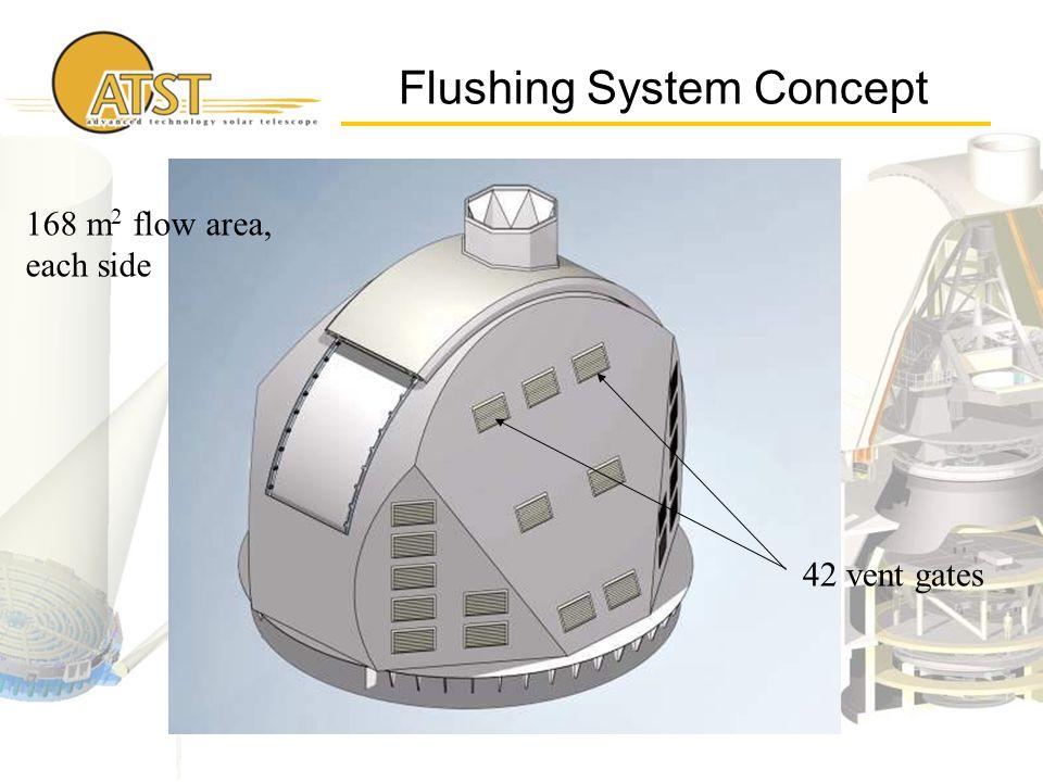 Flushing System Concept 42 vent gates 168 m 2 flow area, each side
