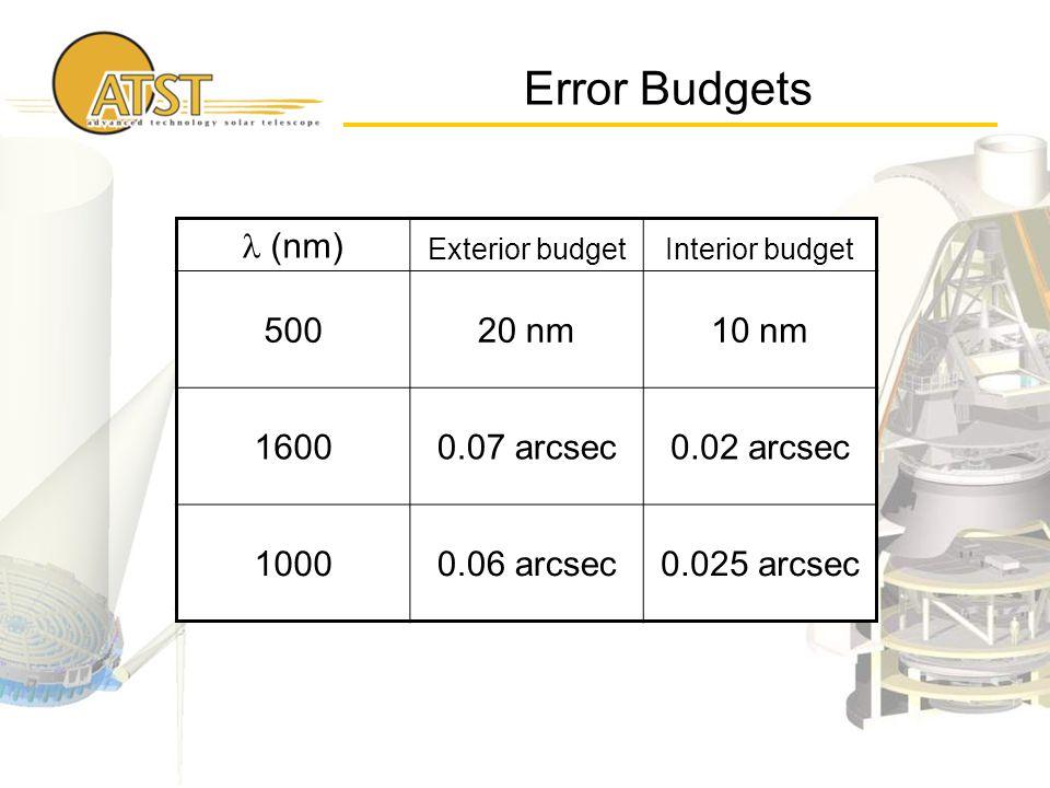Error Budgets (nm) Exterior budgetInterior budget 50020 nm10 nm 16000.07 arcsec0.02 arcsec 10000.06 arcsec0.025 arcsec