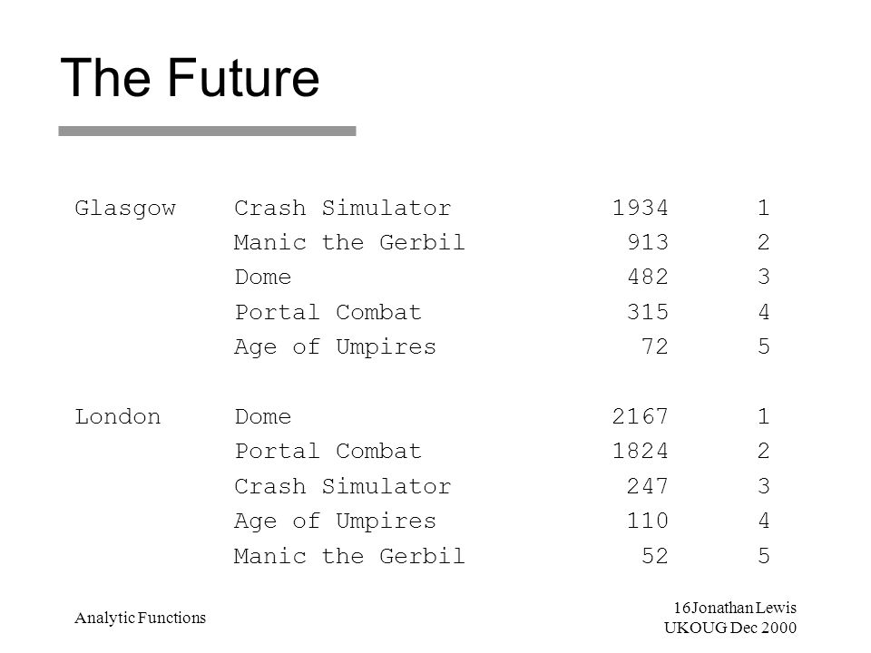 16Jonathan Lewis UKOUG Dec 2000 Analytic Functions The Future Glasgow Crash Simulator 1934 1 Manic the Gerbil 913 2 Dome 482 3 Portal Combat 315 4 Age of Umpires 72 5 London Dome 2167 1 Portal Combat 1824 2 Crash Simulator 247 3 Age of Umpires 110 4 Manic the Gerbil 52 5