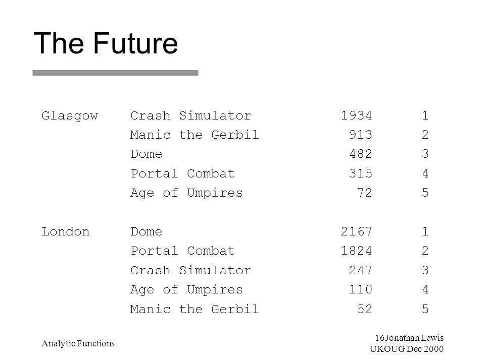 16Jonathan Lewis UKOUG Dec 2000 Analytic Functions The Future Glasgow Crash Simulator 1934 1 Manic the Gerbil 913 2 Dome 482 3 Portal Combat 315 4 Age