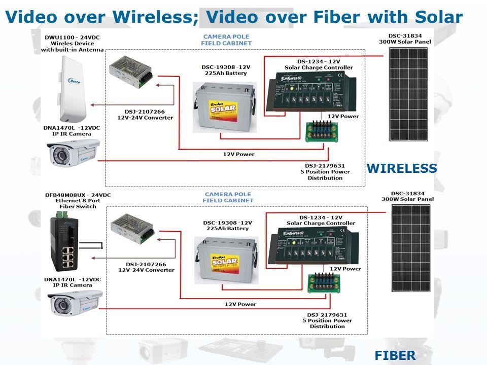 Video over Wireless; Video over Fiber with Solar WIRELESS FIBER