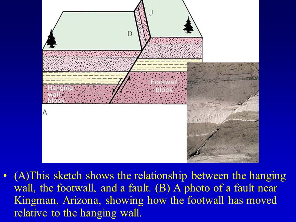 (A)This sketch shows the relationship between the hanging wall, the footwall, and a fault.