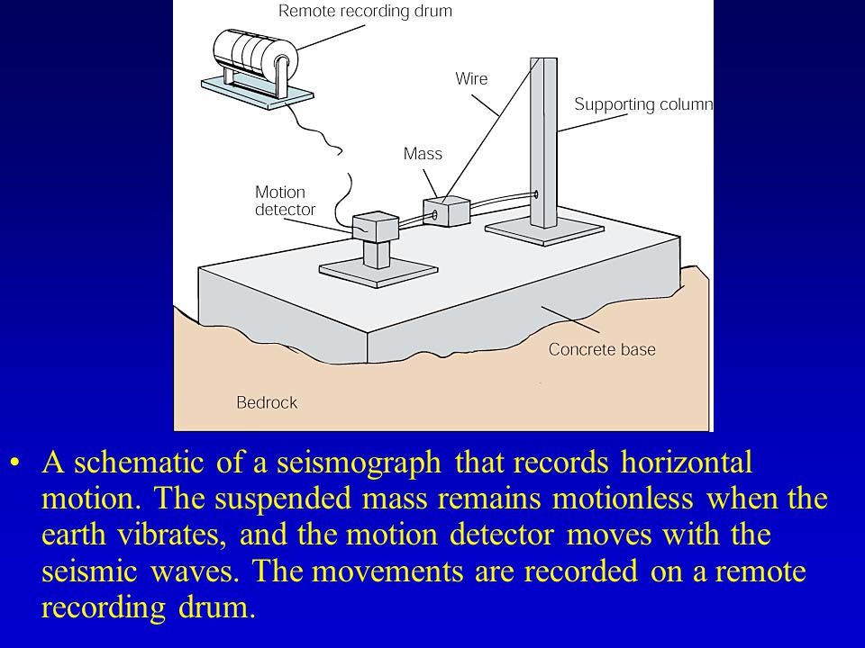 A schematic of a seismograph that records horizontal motion.