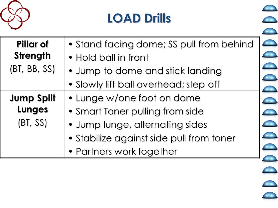 LOAD Drills Pillar of Strength (BT, BB, SS) Stand facing dome; SS pull from behind Stand facing dome; SS pull from behind Hold ball in front Hold ball in front Jump to dome and stick landing Jump to dome and stick landing Slowly lift ball overhead; step off Slowly lift ball overhead; step off Jump Split Lunges (BT, SS) Lunge w/one foot on dome Lunge w/one foot on dome Smart Toner pulling from side Smart Toner pulling from side Jump lunge, alternating sides Jump lunge, alternating sides Stabilize against side pull from toner Stabilize against side pull from toner Partners work together Partners work together