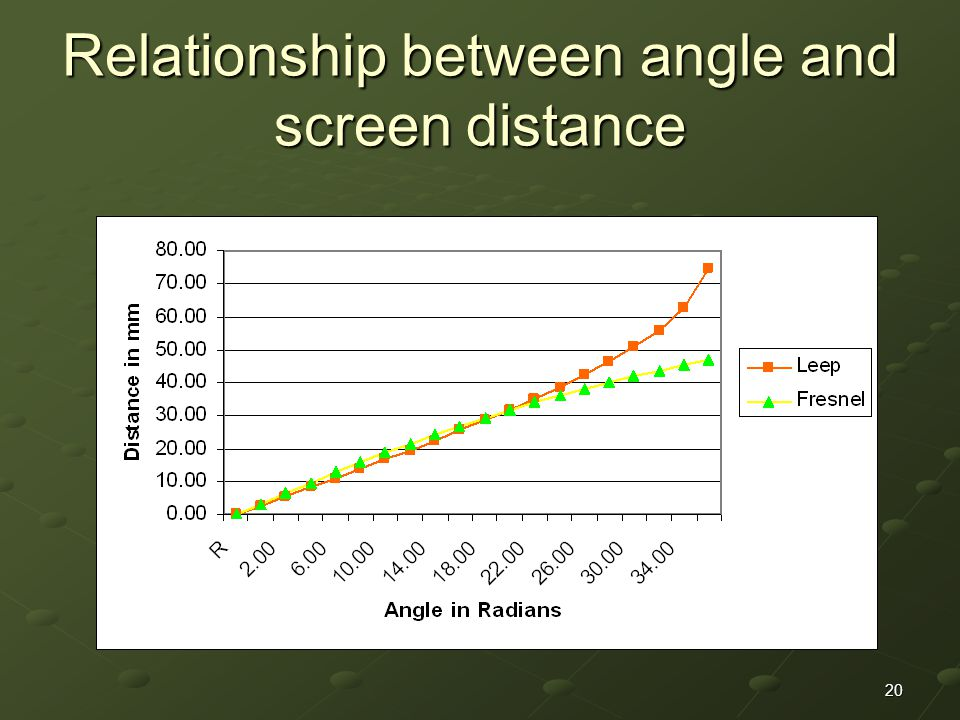 20 Relationship between angle and screen distance