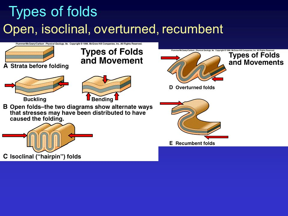 Types of folds Open, isoclinal, overturned, recumbent