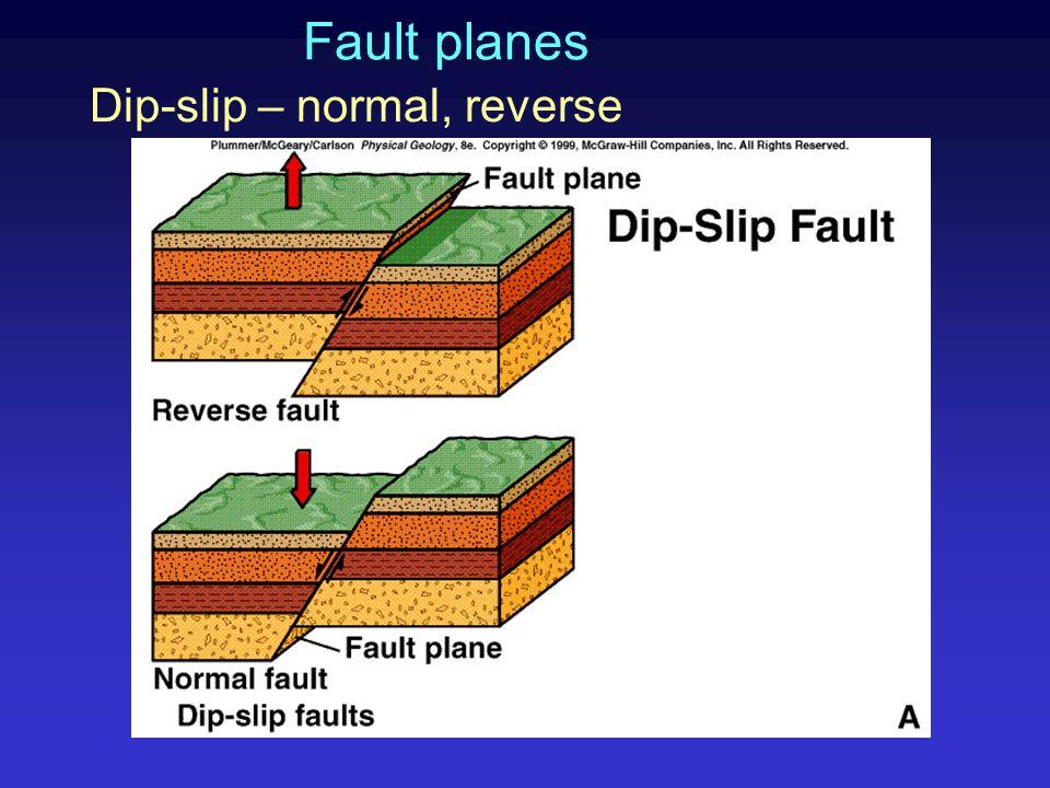 Fault planes Dip-slip – normal, reverse