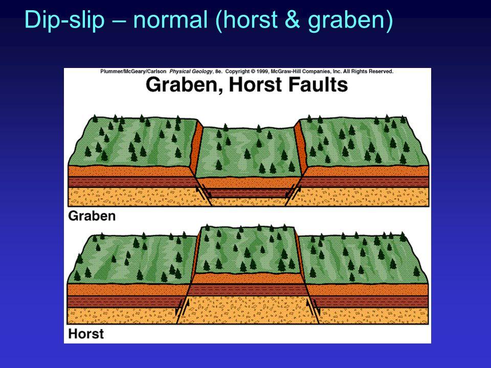 Dip-slip – normal (horst & graben)