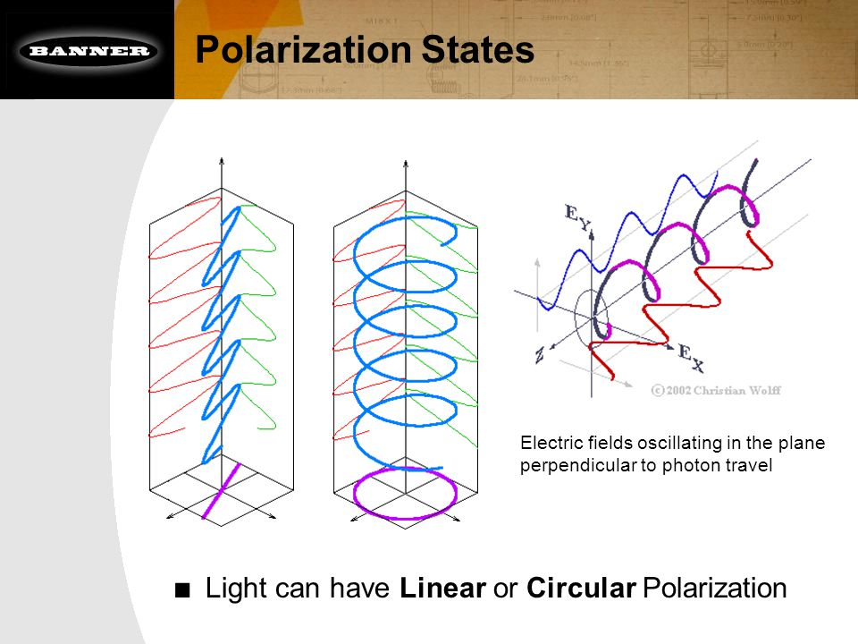 Polarization States ■ Light can have Linear or Circular Polarization Electric fields oscillating in the plane perpendicular to photon travel