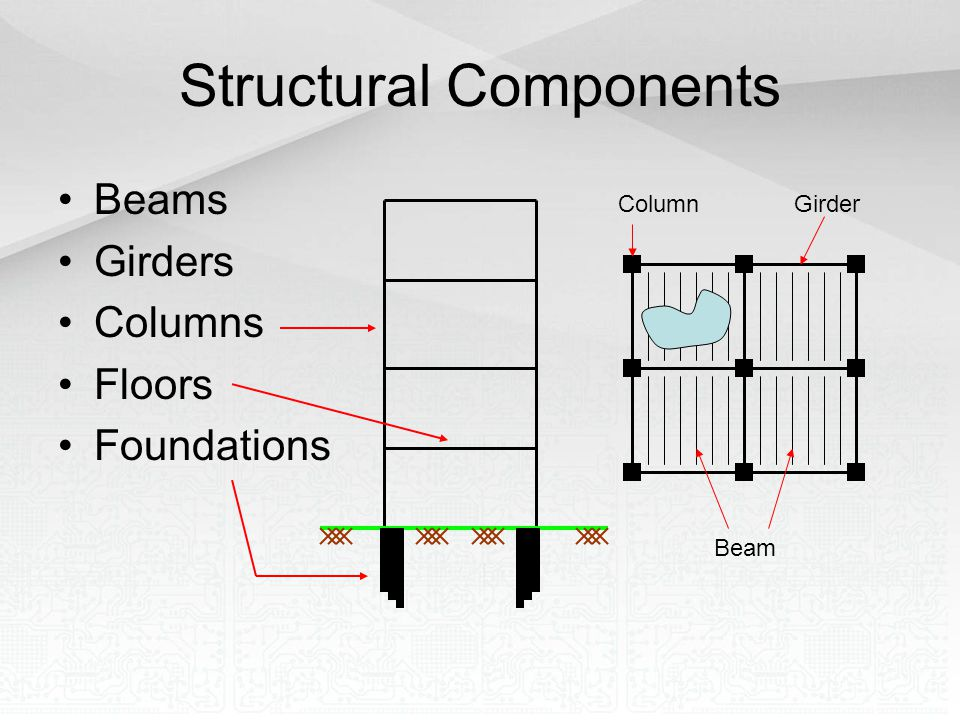 Structural Components Beams Girders Columns Floors Foundations ColumnGirder Beam