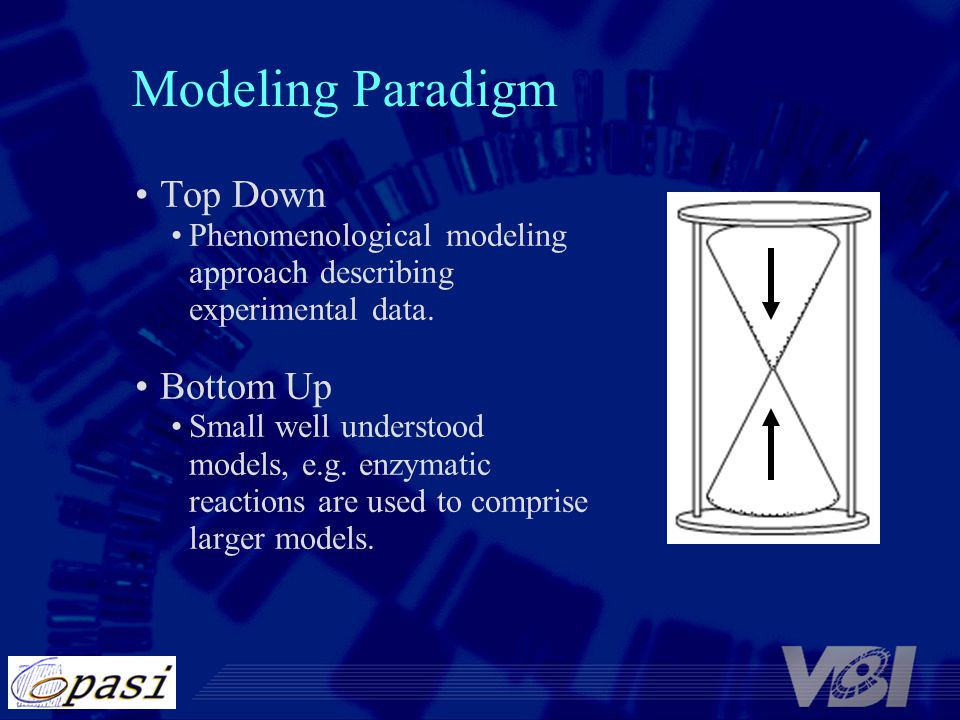 Modeling Paradigm Top Down Phenomenological modeling approach describing experimental data. Bottom Up Small well understood models, e.g. enzymatic rea