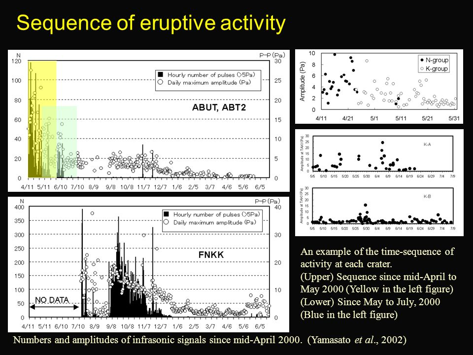 Sequence of eruptive activity Numbers and amplitudes of infrasonic signals since mid-April 2000. (Yamasato et al., 2002) An example of the time-sequen