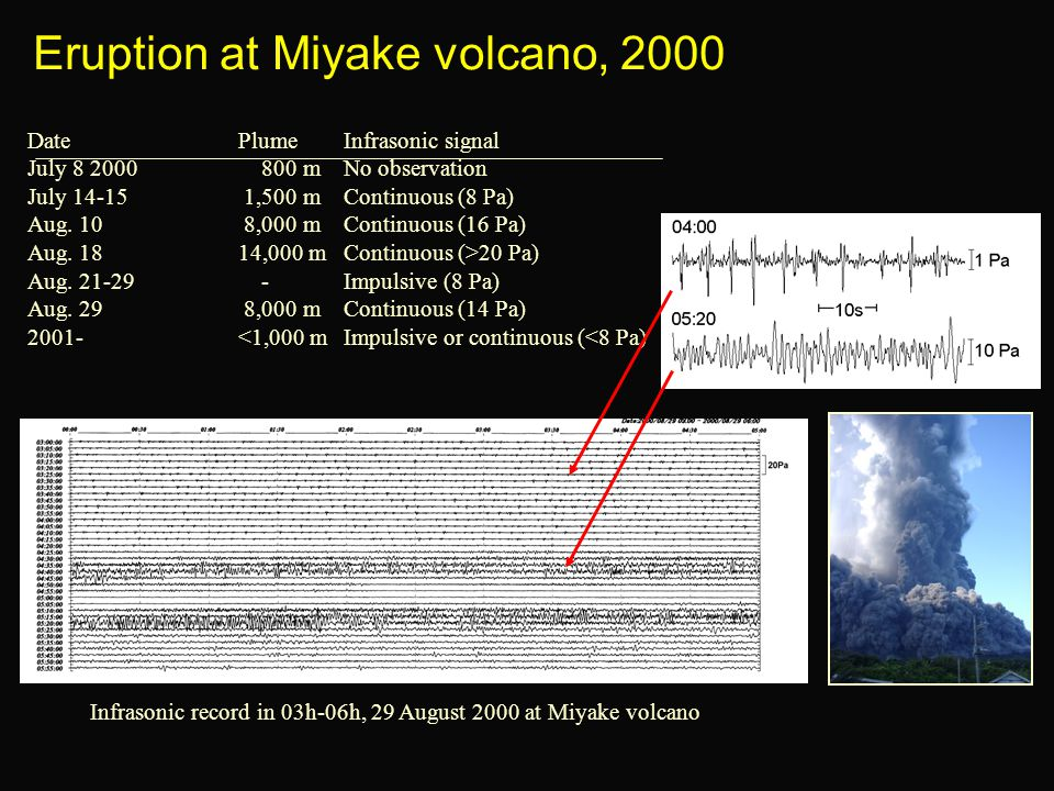Eruption at Miyake volcano, 2000 Date Plume Infrasonic signal July 8 2000 800 mNo observation July 14-15 1,500 mContinuous (8 Pa) Aug. 10 8,000 mConti