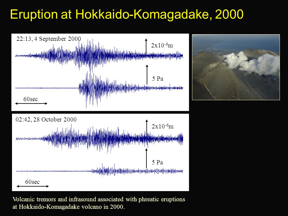 Eruption at Hokkaido-Komagadake, 2000 Volcanic tremors and infrasound associated with phreatic eruptions at Hokkaido-Komagadake volcano in 2000.
