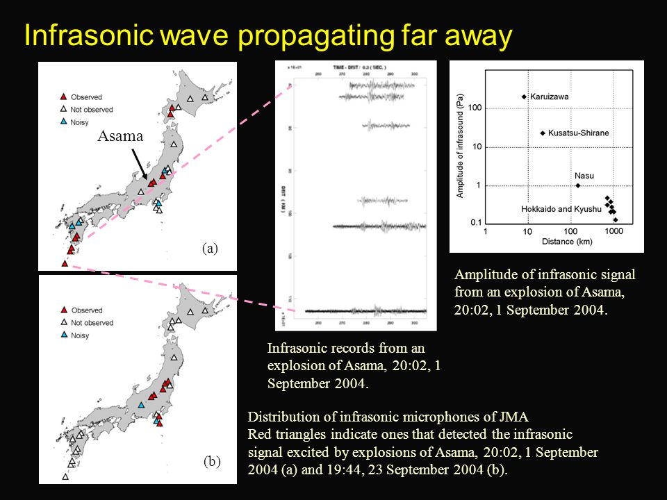 Infrasonic wave propagating far away Distribution of infrasonic microphones of JMA Red triangles indicate ones that detected the infrasonic signal exc