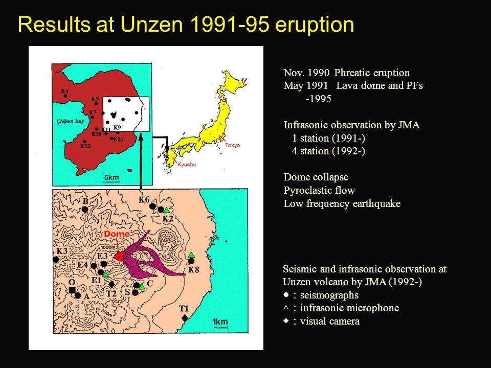 Results at Unzen 1991-95 eruption Nov.