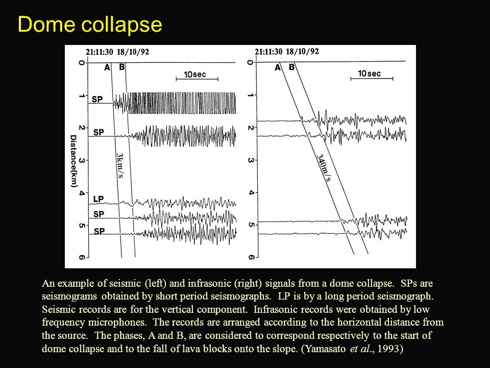 Dome collapse An example of seismic (left) and infrasonic (right) signals from a dome collapse. SPs are seismograms obtained by short period seismogra