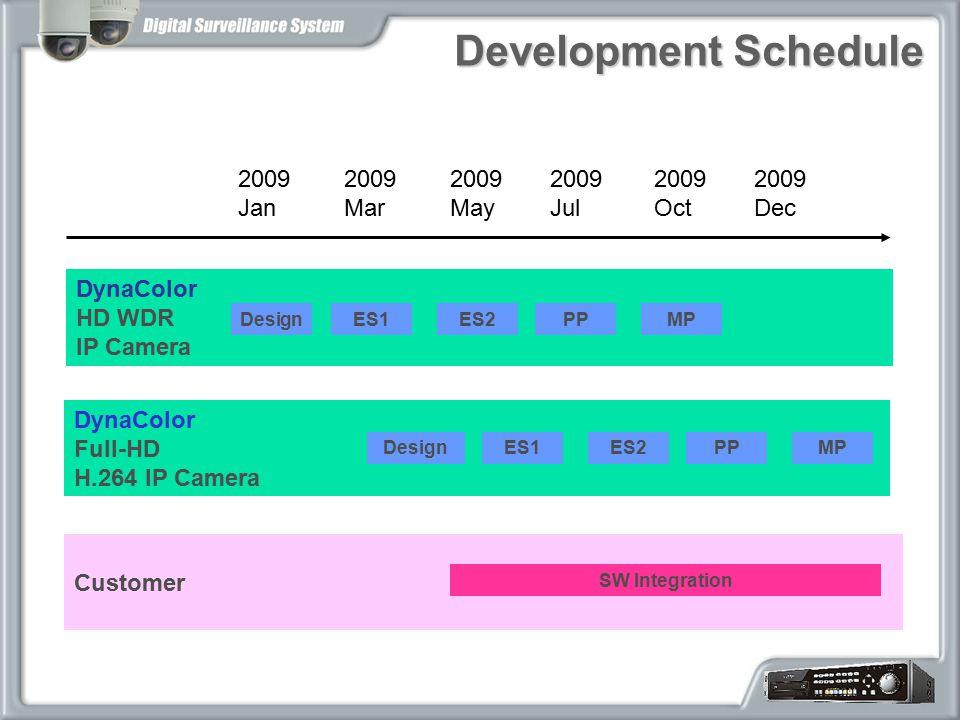 Development Schedule 2009 Jan 2009 Mar 2009 May 2009 Jul DynaColor HD WDR IP Camera Customer DesignES1ES2PPMP SW Integration DynaColor Full-HD H.264 I