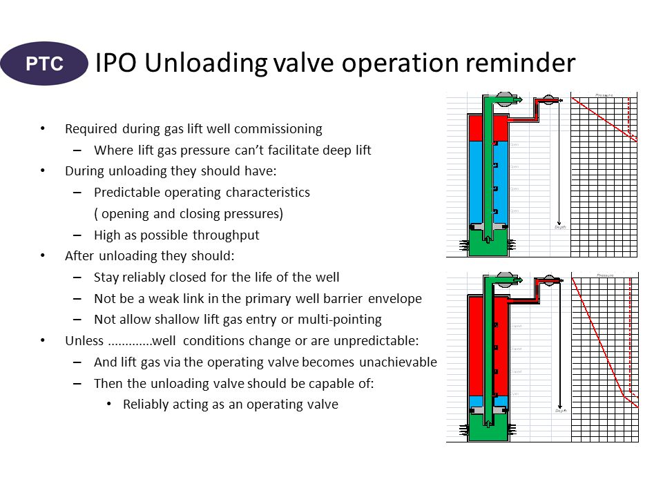 IPO Unloading valve operation reminder Required during gas lift well commissioning – Where lift gas pressure can't facilitate deep lift During unloading they should have: – Predictable operating characteristics ( opening and closing pressures) – High as possible throughput After unloading they should: – Stay reliably closed for the life of the well – Not be a weak link in the primary well barrier envelope – Not allow shallow lift gas entry or multi-pointing Unless.............well conditions change or are unpredictable: – And lift gas via the operating valve becomes unachievable – Then the unloading valve should be capable of: Reliably acting as an operating valve
