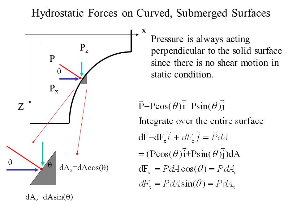 Hydrostatic Forces on Curved, Submerged Surfaces Pressure is always acting perpendicular to the solid surface since there is no shear motion in static