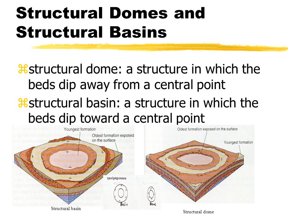 Structural Domes and Structural Basins zstructural dome: a structure in which the beds dip away from a central point zstructural basin: a structure in which the beds dip toward a central point Structural basin Structural dome