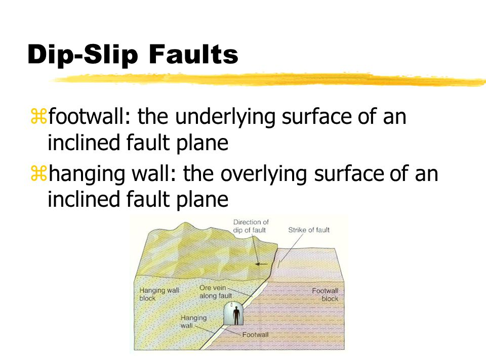 Dip-Slip Faults zfootwall: the underlying surface of an inclined fault plane zhanging wall: the overlying surface of an inclined fault plane