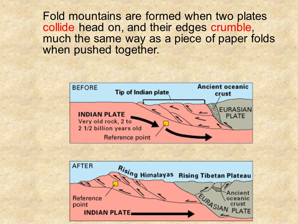 Fold mountains are formed when two plates collide head on, and their edges crumble, much the same way as a piece of paper folds when pushed together.
